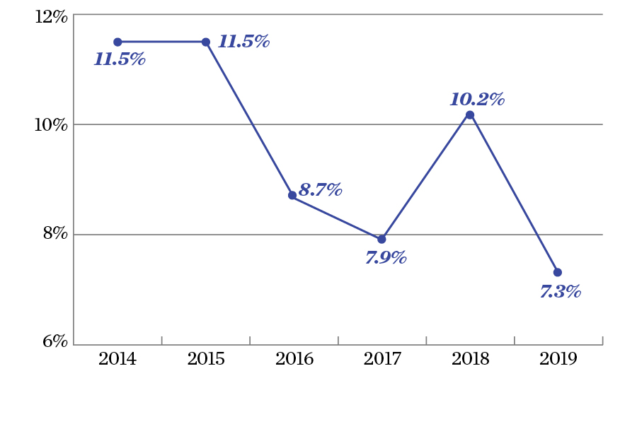 Graph showing that in 2019, the difference in graduation rates was 7.7%, which is down from 11.5% in 2014.