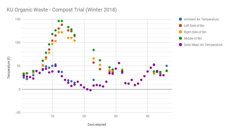 Graph of compost pile temperature