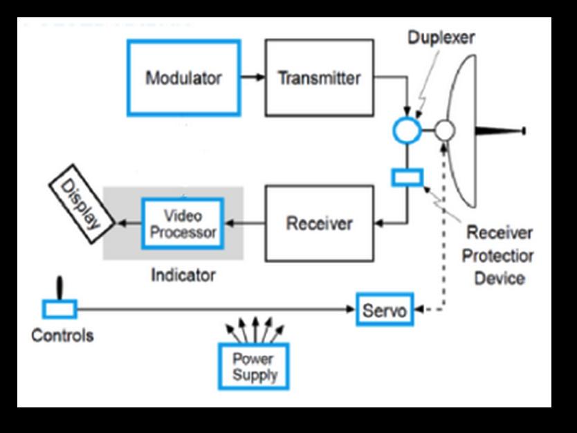 Superb Outdoor Radars University Of Dayton Ohio Wiring Digital Resources Antuskbiperorg